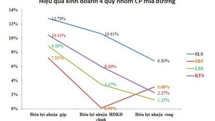 Giá đường thế giới tăng nhanh kéo theo nhóm cổ phiếu mía đường Việt Nam tăng theo