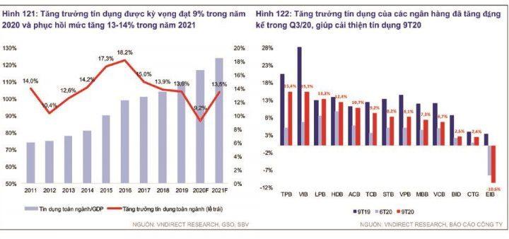Mặc cho dịch bênh đang diễn ra các chuyên gia vẫn hi vọng tín dụng tăng trưởng mạnh mẽ